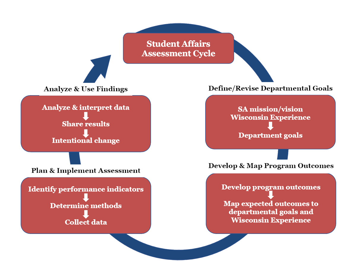 Figure 1: Student Assessment Life Cycle